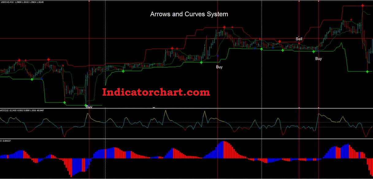 Forex indicators that do not repaint