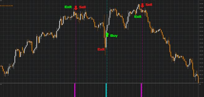 Best forex entry exit indicator