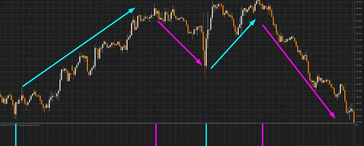 Forex entry point indicator no repaint