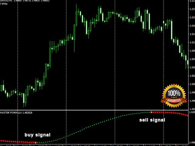 indicators binary options mt4