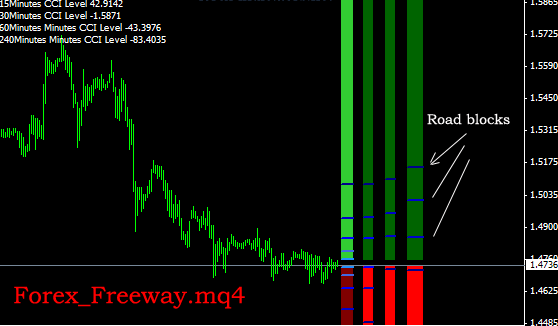 Follow trend forex indicator download