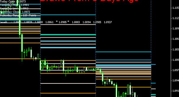 Advanced Profitable Forex Camarilla pivot points Mt4 indicator Download Free