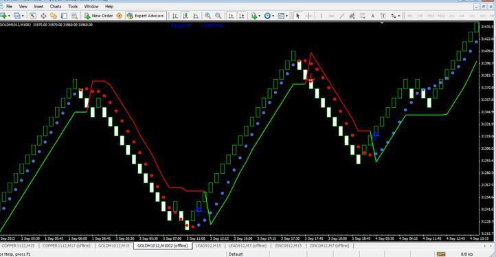 Best Median Renko System Mt4 Indicator Download Free