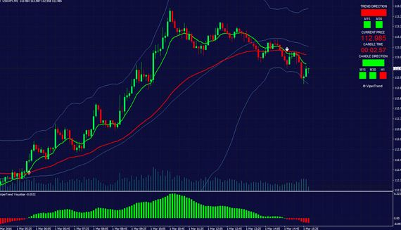 Download Best Non Repaint True Trend Trading Indicator Mt4