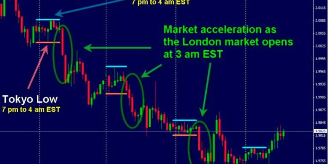 Download london daybreak strategy indicator that works