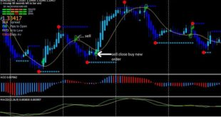 Best Forex MT4 Indicators