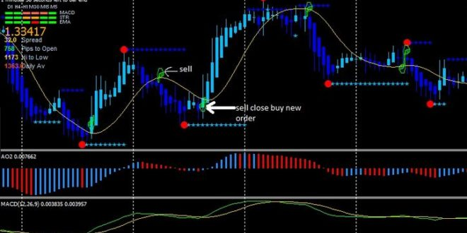 Macd predictor indicator mt4