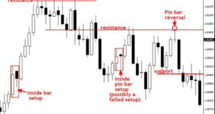 Price Action Trading system