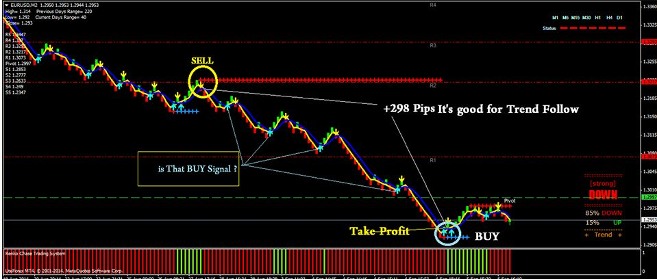 Download Best Renko Trading Charts Systems And Strategy Free