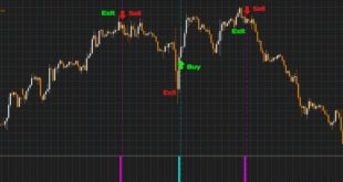 Best Forex Entry Point indicator