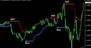 Binary option indicator free