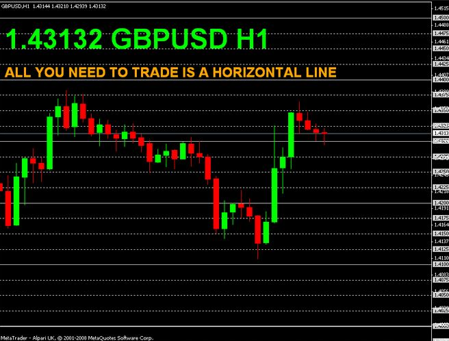 Download Horizontal Gann grid Line on chart indicator free