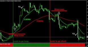 H1 trading strategy free