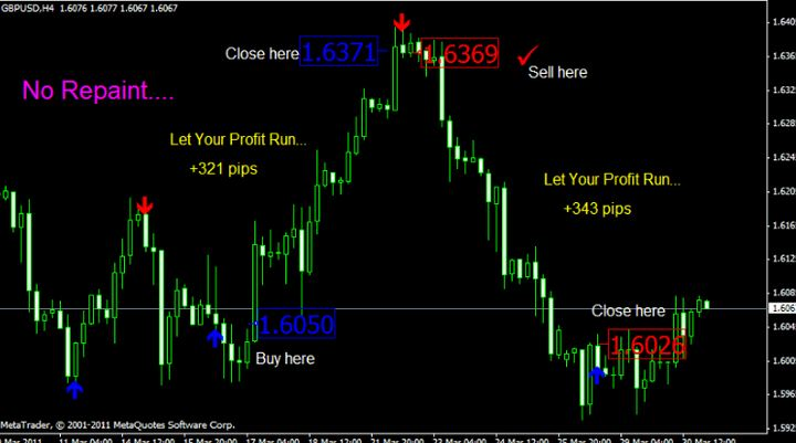Forex trend indicator no repaint arrow what is pip in trading