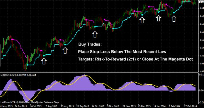 Forex trading scalping method