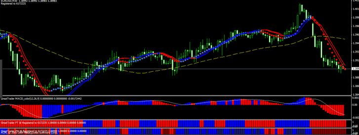 Simple Forex System Trading