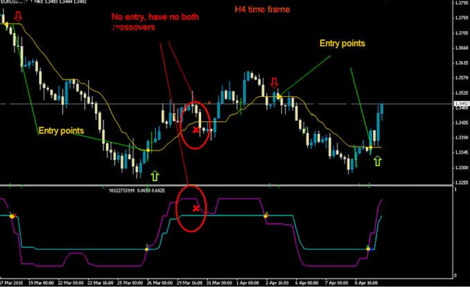 Simple forex trading strategies that work