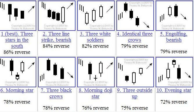 Forex currency trading chart arrows above and below candle stick