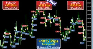 forex Robot free Download