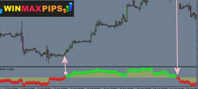 Download Win Max Pips indicator (Buy Sell Line strategies) free