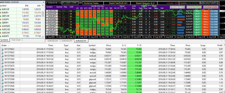 Forex 10000 dollars robot free download