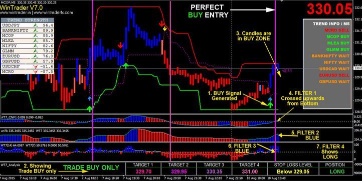 Download Buy Sell Arrow Signals Indicator Mt4 Free 2020