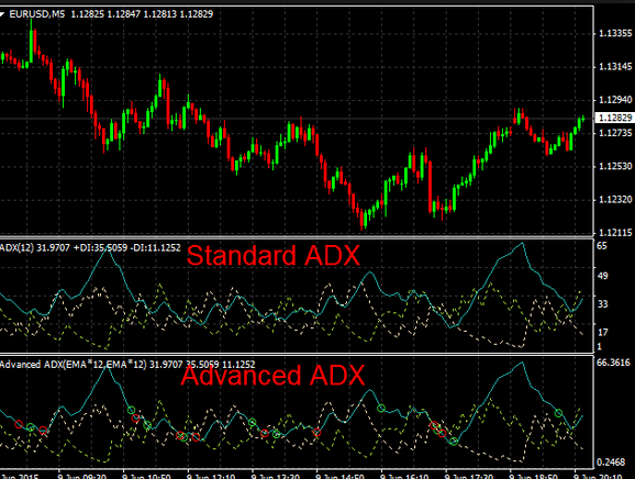 forex no repaint trend indicator adx