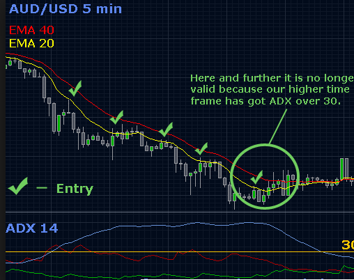 Adx buy sell indicator