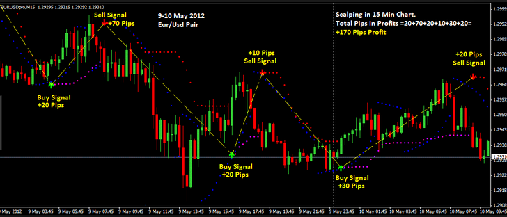 Best way to trade on forex indices
