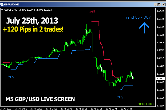 Free download forex indicators buy sell