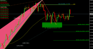 Daily trend indicator