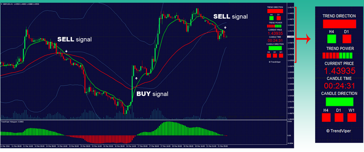 10 Best Trend reversal Bar indicator MT4 Download Free