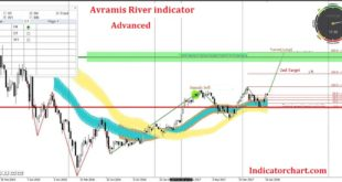 avramis river indicator