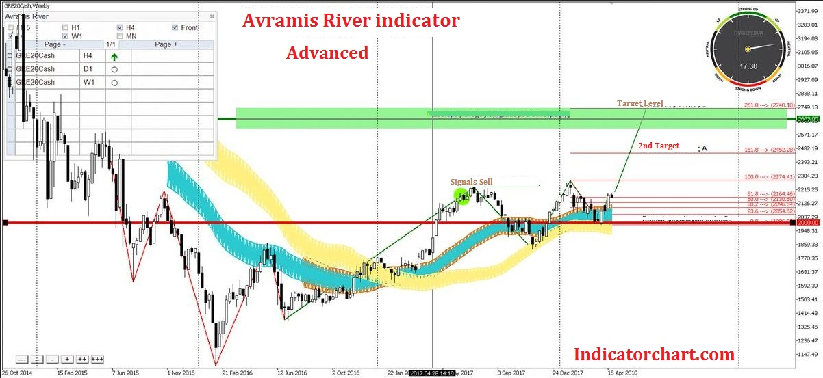 Download Avramis River Swing Mt4 Indicator For 2020