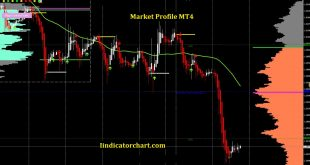Market Profile MT4
