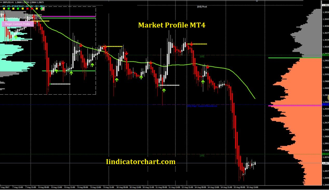 Download Market Profile MT4 Volume Indicator free