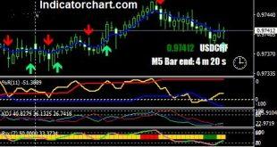 williams percent range indicator mt4
