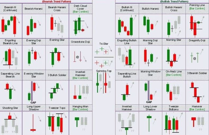 bullish trend patterns