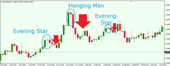 forex candlestick charts free