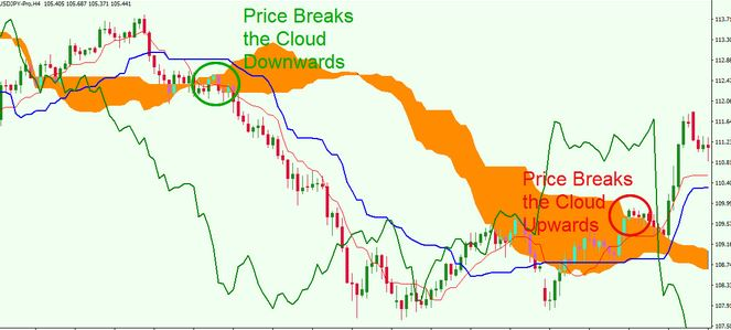 dvanced Ichimoku Trading Strategies PDF