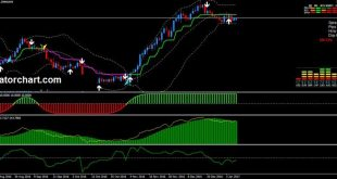 triple bollinger bands strategy