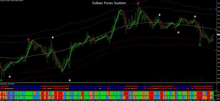 Vegas System Forex