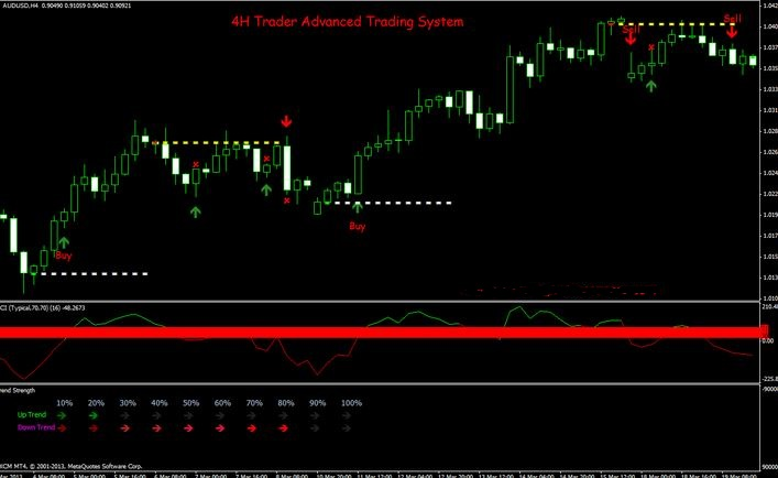 Vegas Tunnels Trading Strategy for 1 Hour Charts - Forex Dominion