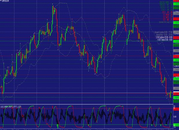 advanced trend lines mt4 indicator