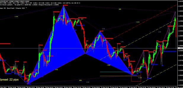 butterfly forex indicator free