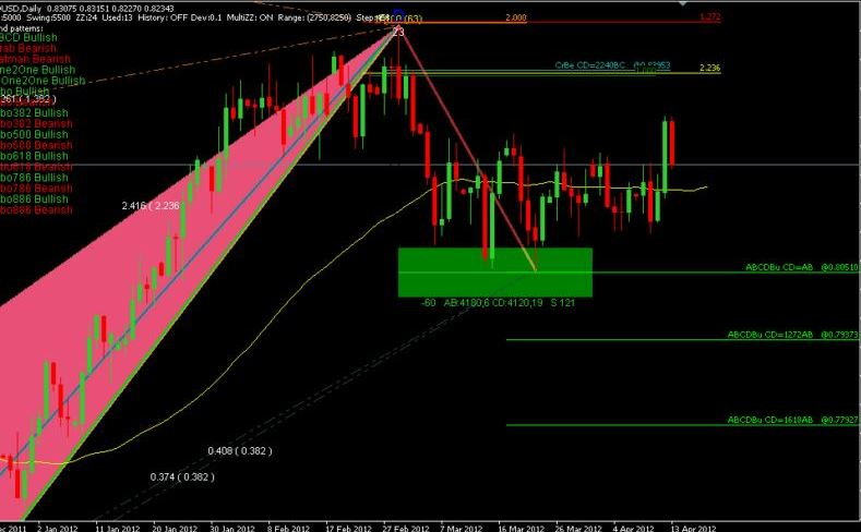 butterfly forex software