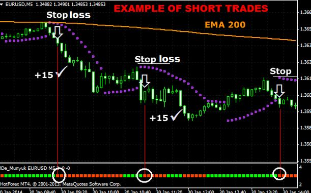 Trading the London Session: Guide for Forex Traders
