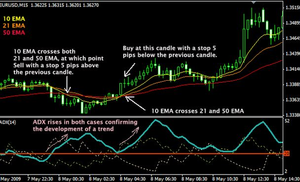 simple and profitable forex scalping strategy