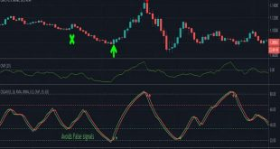Best Entery and Exit Forex Indicators