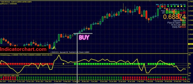 No loss Forex Hedging Strategy